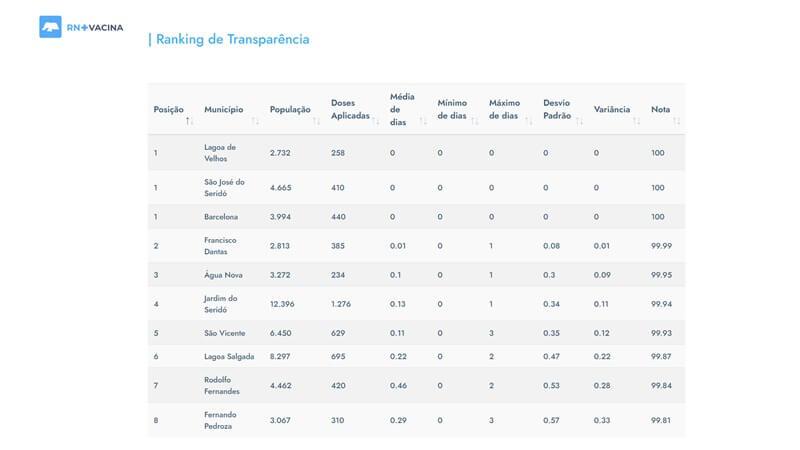 Ranking aponta transparência no processo de vacinação no RN